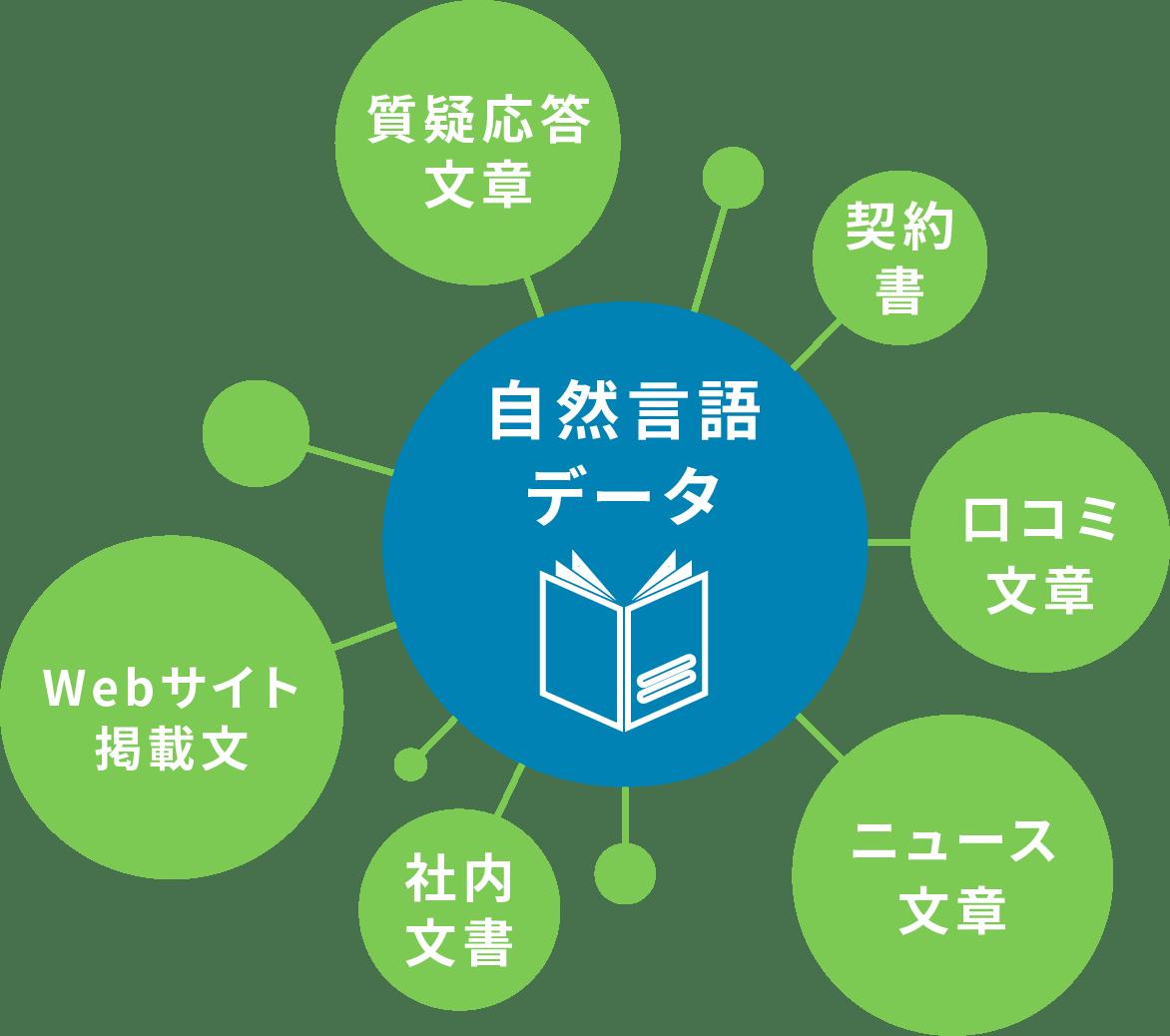 自然言語データ