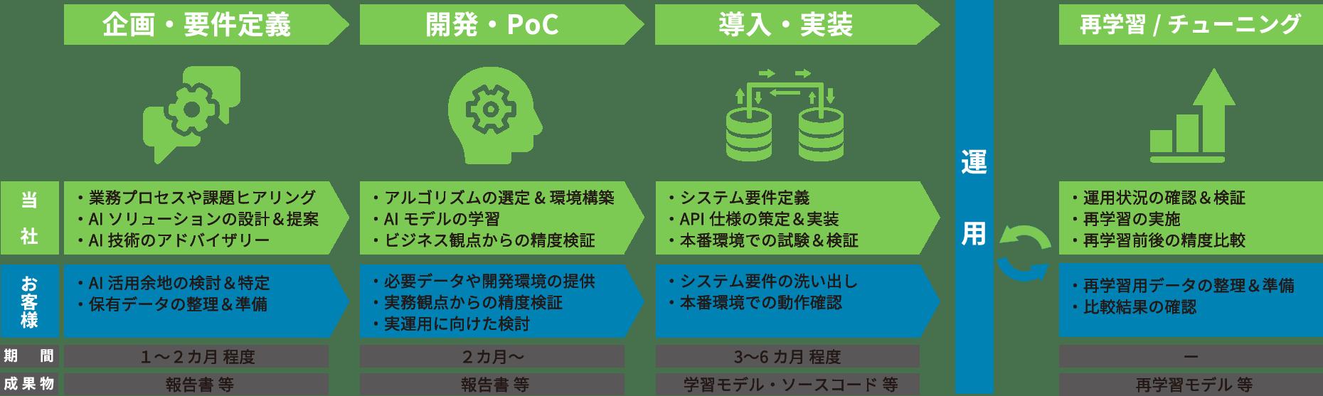 カスタムAI開発フローのイメージ